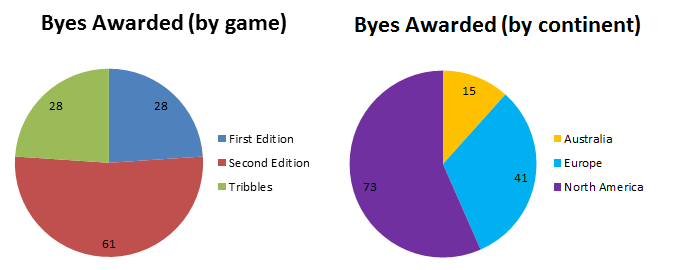 Breakdown of byes awarded for the 2012 Continental Championships