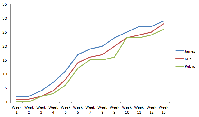 Chart tracking the correct predictions made over the course of the 2012 Regional Championships
