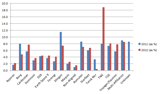 The most popular Second Edition affiliations played during the 2011 and 2012 Regional Championships