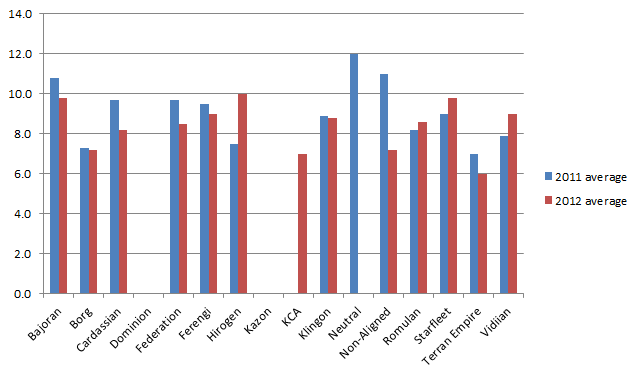 The average victory points earned by each First Edition affiliation played during the 2011 and 2012 Regional Championships