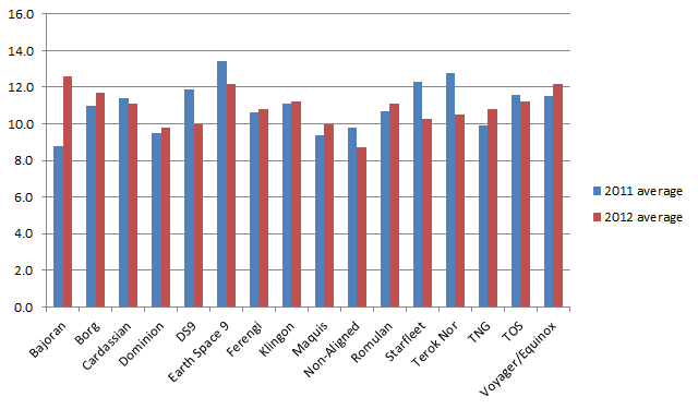 The average victory points earned by each Second Edition affiliation played during the 2011 and 2012 Regional Championships