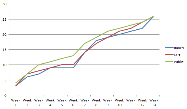 Chart tracking the correct predictions made over the course of the 2013 Regional Championships
