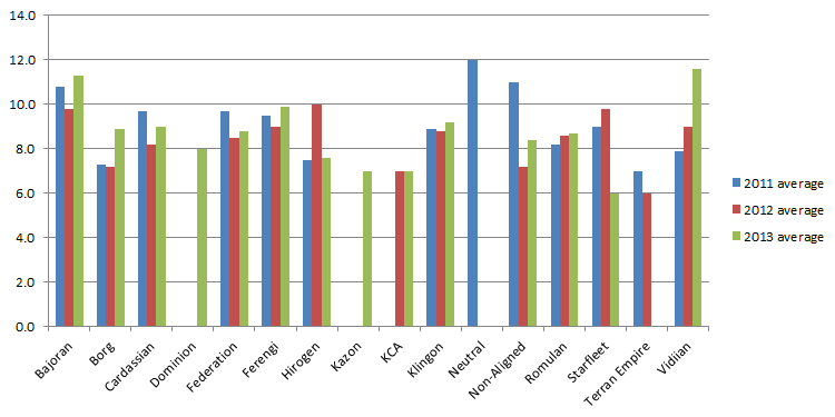 The average victory points earned by each First Edition affiliation played during the 2011, 2012 and 2013 Regional Championships